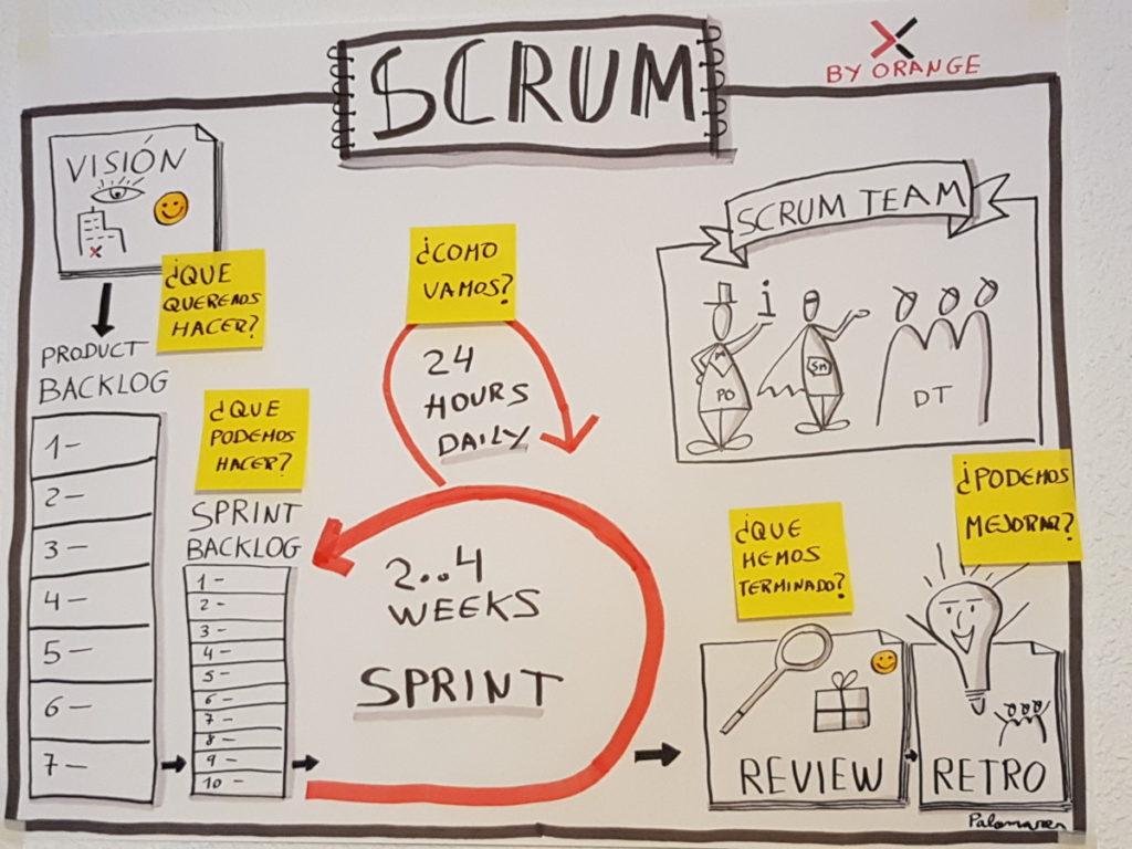 Formación en Scrum