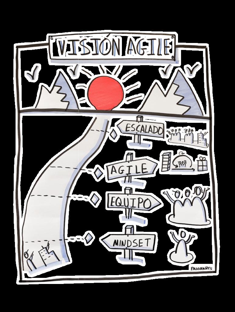 Manifiesto Agil. Vision Agile