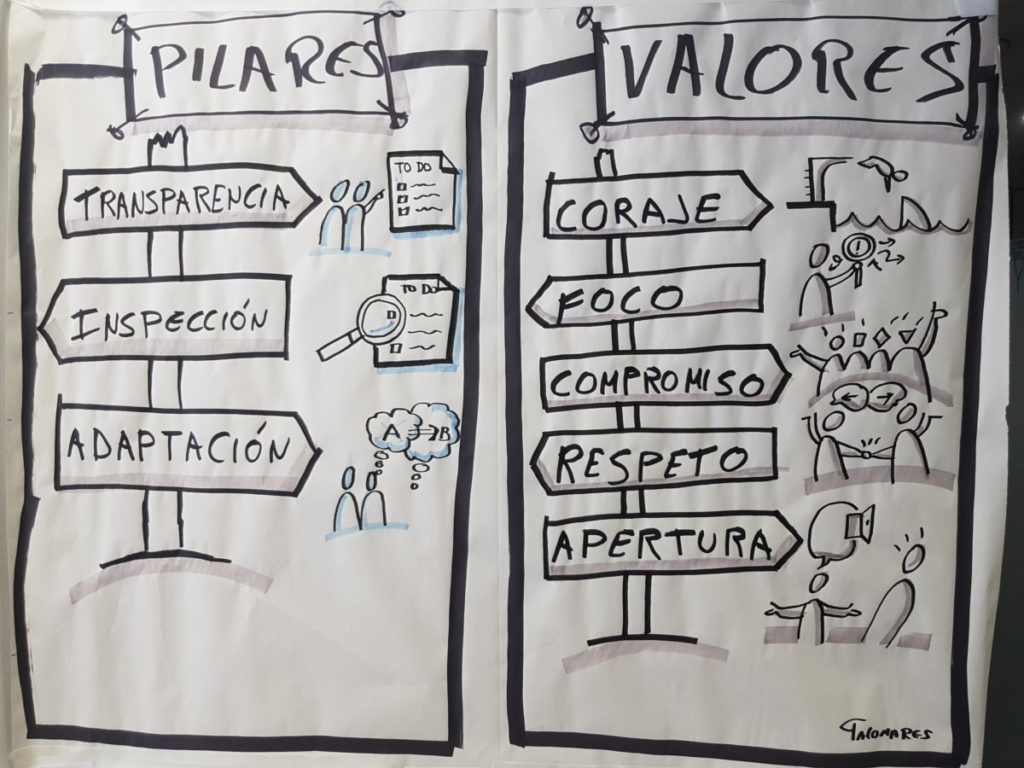 Scrum. Pillars and Values